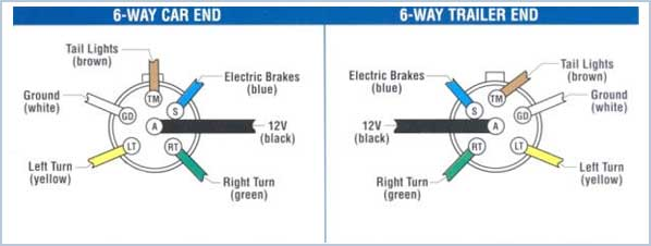 Trailerwiringguide on rv electric brake wiring diagram